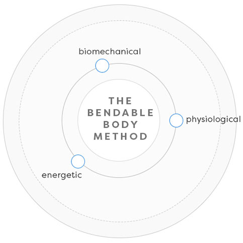 The Bendable Body Method